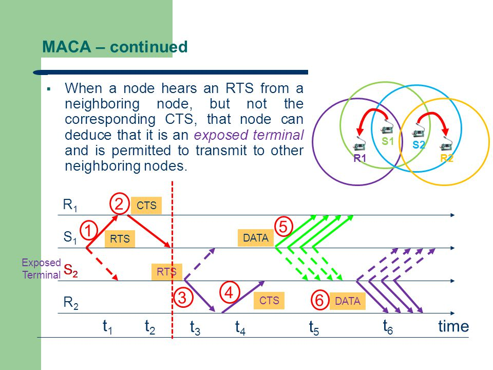 MACA – continued  Collision handling – If a packet is lost (collision), the node back off for a random time interval before retrying