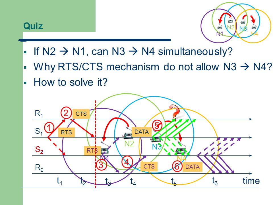 Quiz  Is there any collision happens. What kind of problem (hidden/exposed) shown in the figure.