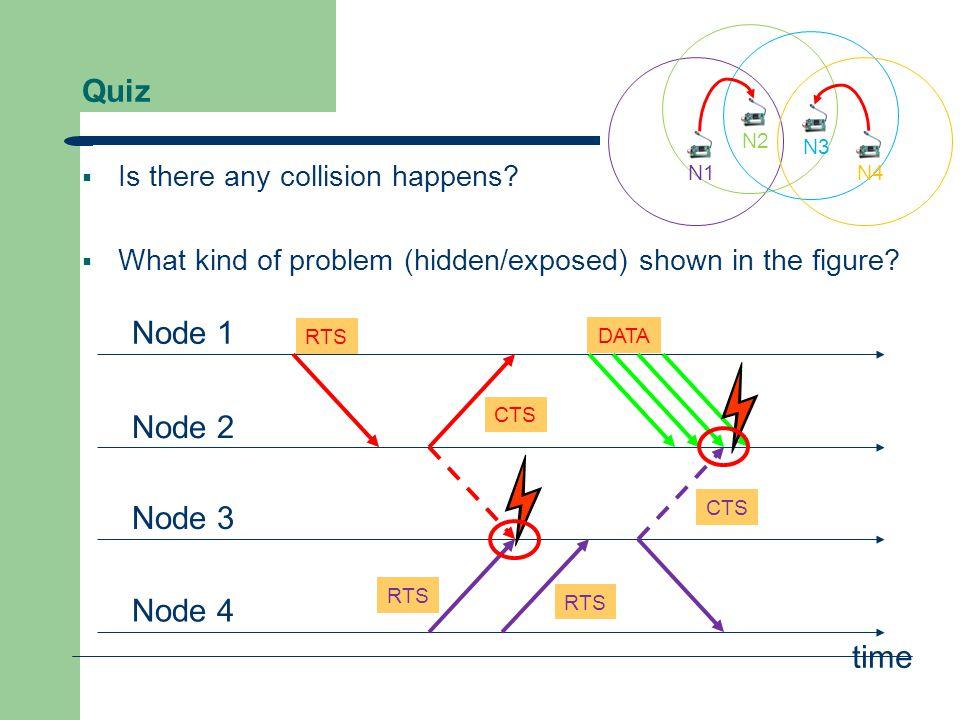 Quiz Node 1 Node 2 Node 3 Node 4 RTS CTS DATA CTS time RTS DATA N1N4 N2 N3  If N1  N2, can N3  N4.