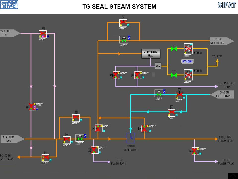 TO 2 nd CHAMBER EXHAUST TO BLED STEAM TO D/A TO BLED STEAM TO LPH # 4 TO HOT SEAL STEAM HEADER TO GSC HPT HPT SEAL STEAM CONNECTION 1 ST CHAMBER2 ND CHAMBER