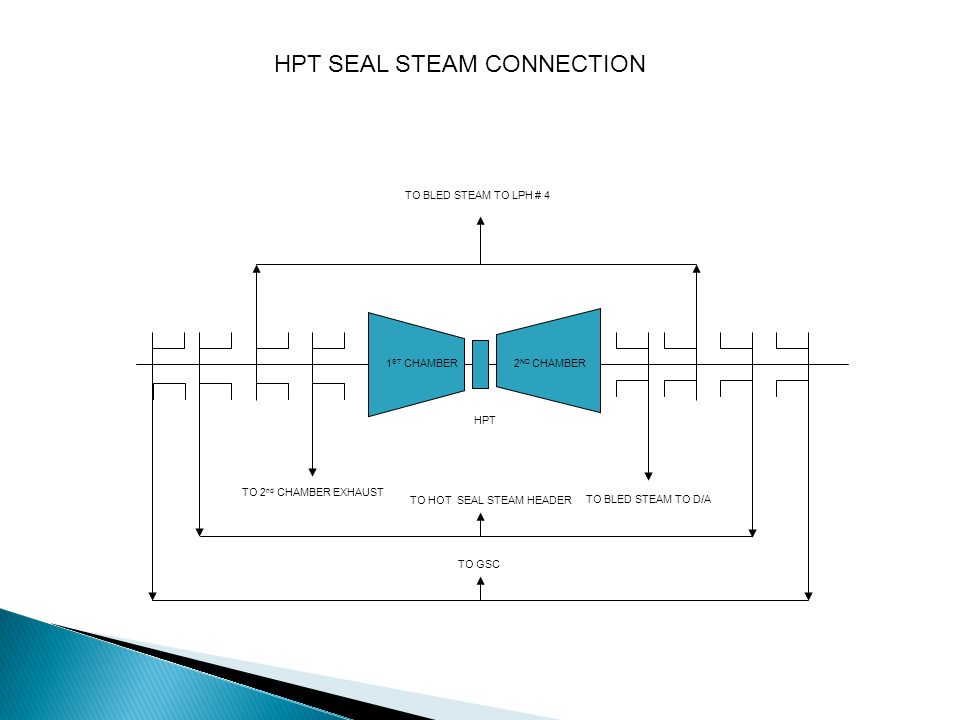TO COLD SEAL STEAM HEADER TO GSC IPT IPT SEAL STEAM CONNECTION