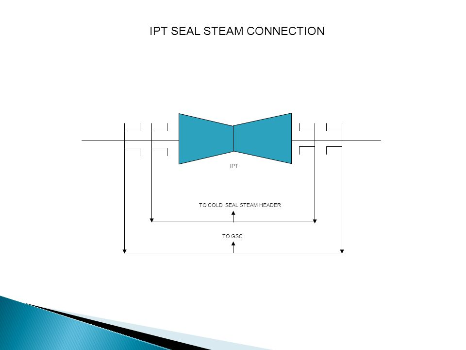 FROM COLD SEAL STEAM HEADER TO GSC LPT LPT SEAL STEAM CONNECTION