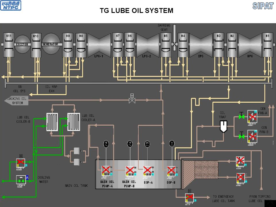  Turbine oil is ISO VG 32  KV20-23 CST at 50 0 C  Acidity Number< 0.05 mg KOH/r  Viscosity index> 90  Bearings  HPT FrontN1  HPT RearN2  IPT Front (TB)N3  IPT RearN4  LPT-1 FrontN5  LPT-1 RearN6  LPT-2 FrontN7  LPT-2 RearN8  Generator FrontN9  Generator RearN10  Exciter FrontN11  Exciter RearN12
