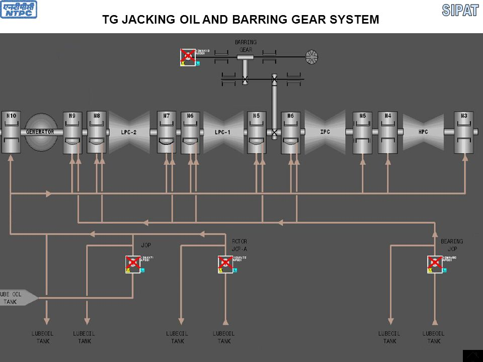 Barring gear & Jacking oil system  Automatic barring gear engagement at the rotor stop and barring gear disengaging at the start-up  High pressure oil supply for bearing inserts oil jacking  Barring speed 1.05 rpm  Motorized barring gear  Torque transfer from the barring gear motor to the turbine shaft is carried out via three stage reducer and free wheel clutch  Reduction gear first stage shaft end mounts special handle for hand barring  Normal source for jacking oil pumps suction is from lube oil pumps discharge header after coolers  JOP discharge pressure: 120 Ksc