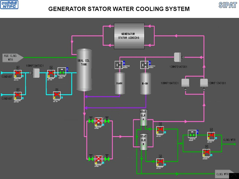 STATOR WATER COOLING SYSTEM  Water tank not on the generator  Ejector to make vacuum over the water tank to prevent air ingress  Ejector cooling by auxiliary cooling water  Air venting of Generator through Gas trap connected from winding inlet and outlet headers  Gas trap to determine hydrogen present which will be extracted from trap cap to gas analyzer  Coolers bypass valve  Ion exchanger-1 contains anion & cat ion in H-OH form to maintain conductivity  Ion exchanger-2 contains anion & cat ion in Na-OH form to maintain Ph if it decreases below 8  Ion exchanger-1 first will be put in to service for reducing dissolved oxygen below 5.0 µs/cm and then it will be put out of service.