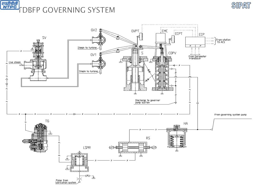  PARTS OF GOVERNING SYSTEM  Hydraulic Accumulator (HA)  Remote switch (RS)  Lubrication system pressure relay (LSPR)  Trip Gear (TG)  Stop valve (SV)  Governor valve 1 (GV1)  Governor valve 2 (GV2)  Cut off pilot valve (COPV)  Electro mechanical converter (EMC)  Electro mechanical converter position transducer (ECPT)  Electronic control part (ECP)  Servo motor (S)  Governor valves position transducer (GVPT)