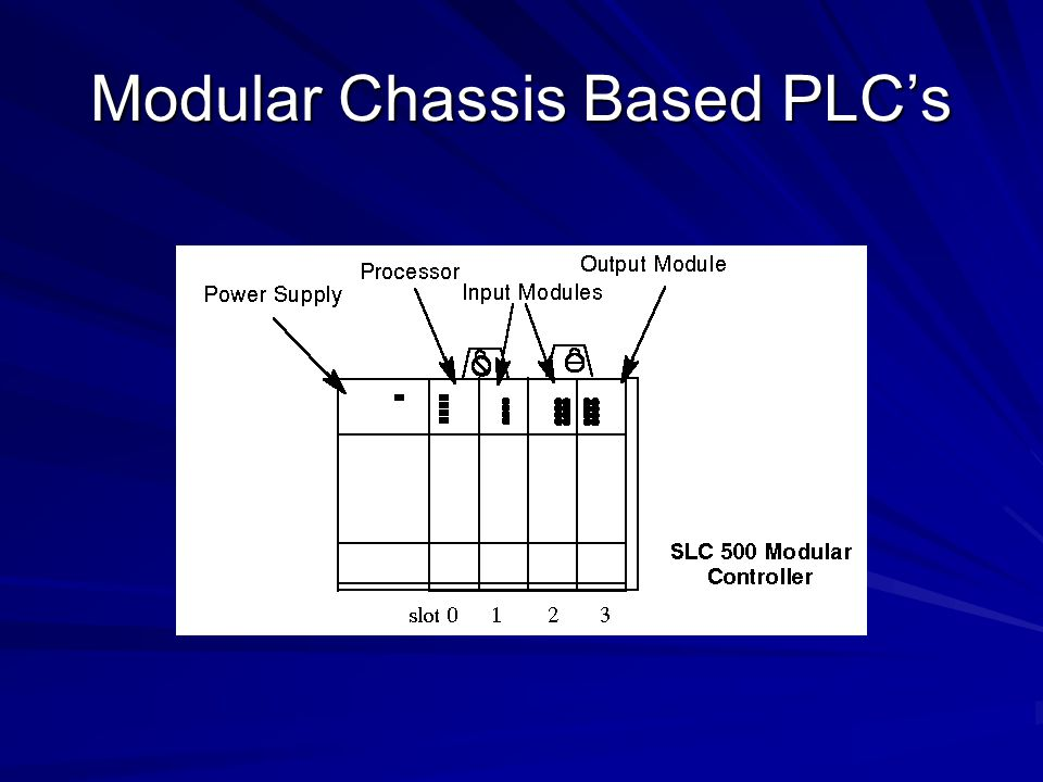 Sizing of PLC Micro PLCs: I/O up to 32 points Micro PLCs: I/O up to 32 points Small PLC: I/O up to 128 points Small PLC: I/O up to 128 points Medium PLC: I/O up to 1024 points Medium PLC: I/O up to 1024 points Large PLC: I/O up to 4096 points Large PLC: I/O up to 4096 points Very Large: I/O up to 8192 points Very Large: I/O up to 8192 points