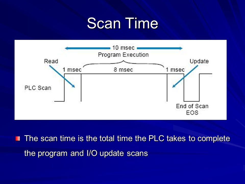 Scan Time Cont'd The program scan time generally depends on two factors: –the amount of memory taken by the control program –the type of instructions used in the program (which affects the time needed to execute the instructions) The time required to make a single scan can vary from a few tenths of a millisecond to 50 milliseconds.