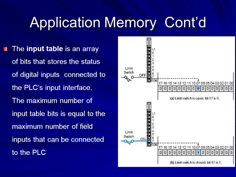 Application Memory Cont'd The output table is an array of bits that controls the status of digital output devices that are connected to the PLC's output interface.
