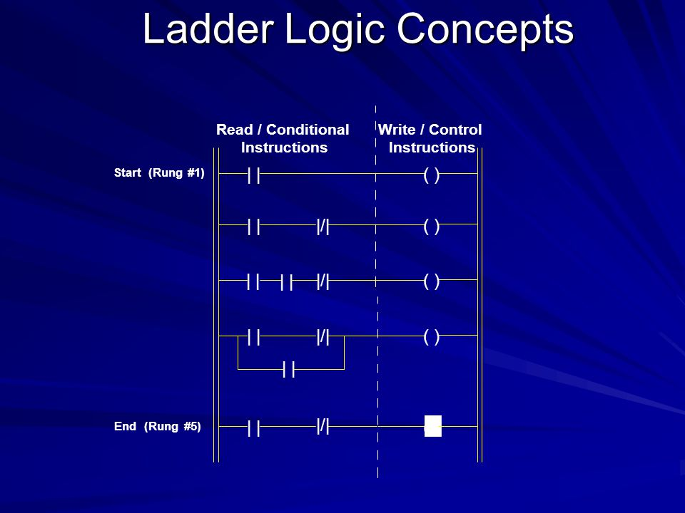 Ladder Logic Concepts The vertical line of the diagram represent the power rails Each rung on the ladder defines one operation in the control process Ladder diagram is read from left to right and from top to bottom Each rung must start with an input or inputs and must end with at least one output One device can appear in more than one rung of ladder Inputs and outputs are all identified by their address the notation used depending on the plc manufacture