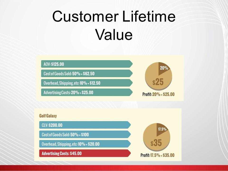  Hack to get customer lifetime value.