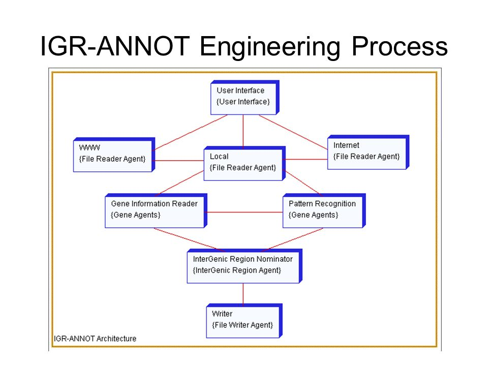 To implementing this architecture, we have used the Perl language, and it can be run on any suitable platform.