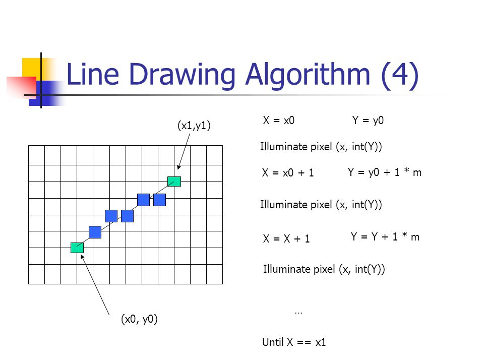 Line Drawing Algorithm (5) How about a line like this.