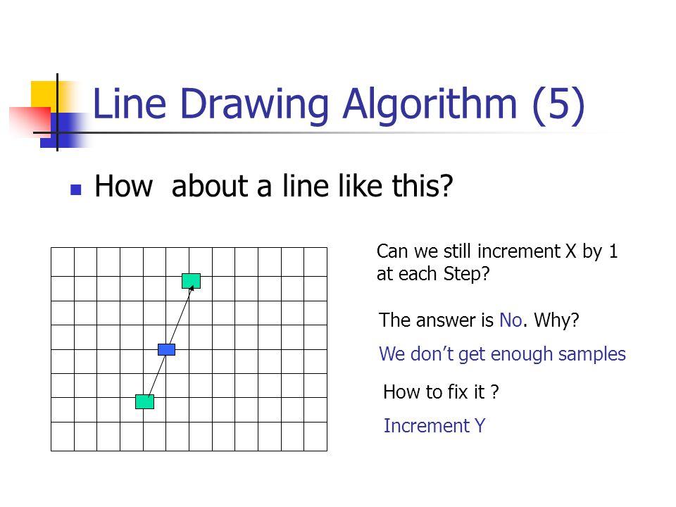 Line Drawing Algorihtm (6) Y = y0 + 1 X = x0 + 1 * 1/m Illuminate pixel (x, int(Y)) Y = Y + 1 X = X + 1 /m Illuminate pixel (x, int(Y)) … Until Y == y1 X = x0 Y = y0 Illuminate pixel (x, int(Y)) (x1,y1) (x0,y0)
