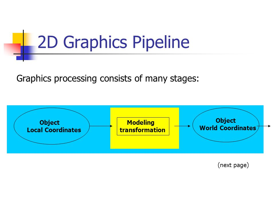 2D Graphics Pipeline (2) Object World Coordinates Object subset window to viewport mapping Object Screen coordinates RasterizationDisplay Applying world window Clipping Simple 2D Drawing Pipeline