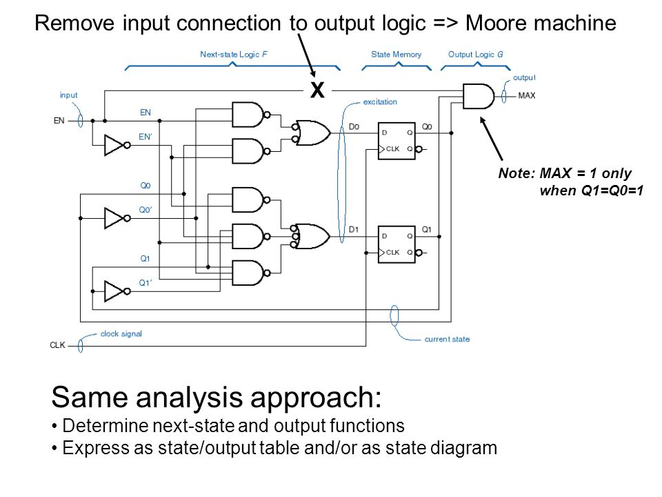 State table: State diagram: Moore machine single output column outputs in state circles ENMAX S01 AAB0 BBC0 CCD0 DDA1 next state: S+ and output (MAX) English description: Machine counts EN pulses mod 4, raises MAXS when current count is 3 mod 4.