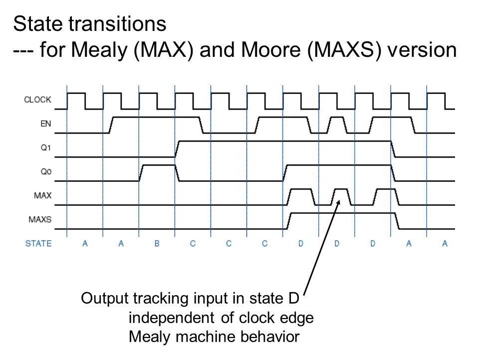 To analyze a synchronous state machine: Determine excitation equations for flip-flop inputs Substitute into flip-flop characteristic equations to obtain transition equations Construct transition table Determine output equations Add outputs to states (Moore) or state/input combinations (Mealy) Name states and draw state diagram