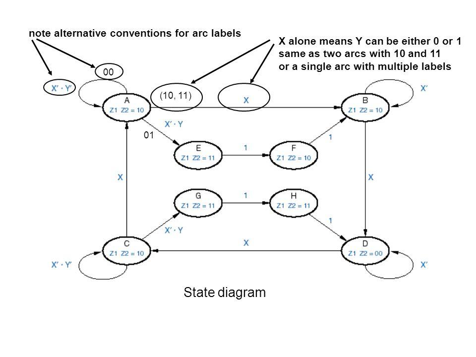 Example: JK flip-flops J0 = X  Y' K0 = X  Y' + Y  Q1 J1 = X  Q0 + Y K1 = Y  Q0' + X  Y'  Q0 characteristic equation: Q+ = JQ +K Q Q0+ = J0  Q0' + K0'  Q0 = X  Y'  Q0' + X'  Y'  Q0 + X'  Q1'  Q0 + Y  Q1'  Q0 Q1+ =    Z = X  Q1  Q0 + Y  Q1'  Q0'