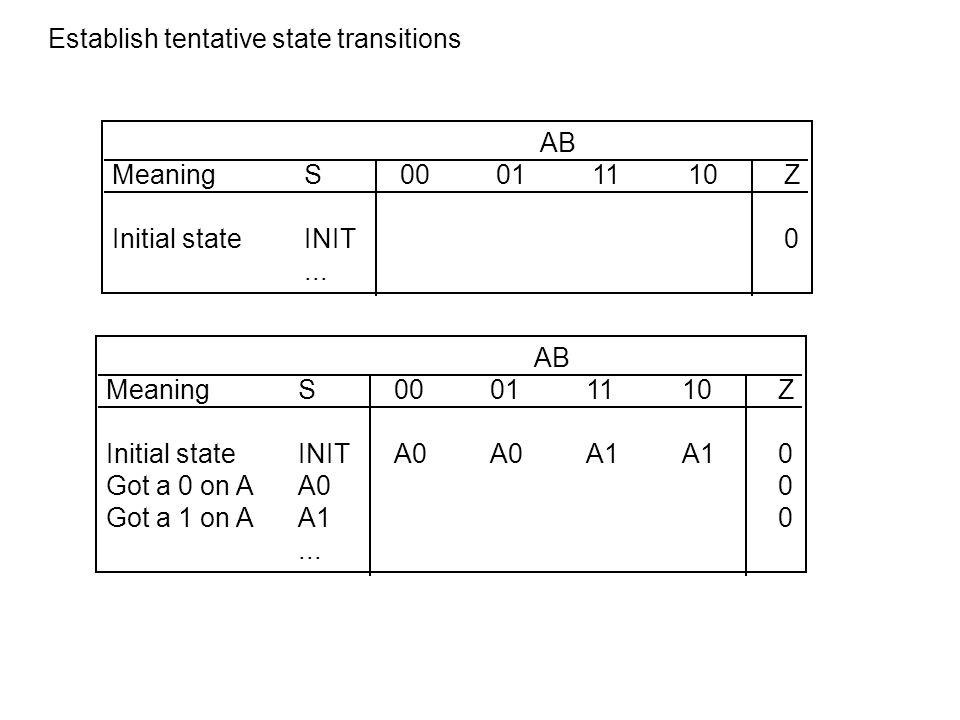 AB MeaningS00011110Z Initial stateINITA0A0A1A10 Got a 0 on AA0OKOKA1A10 Got a 1 on AA10 Repeat on AOK1...