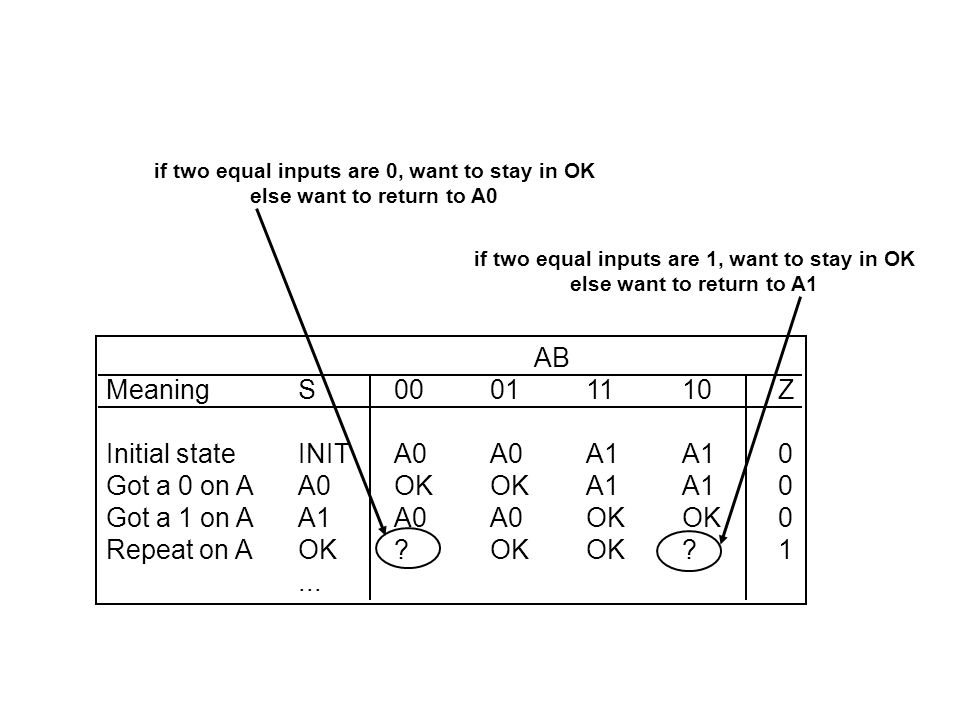 AB MeaningS00011110Z Initial stateINITA0A0A1A10 Got a 0 on AA0OK0OK0A1A10 Got a 1 on AA1A0A0OK1OK10 Equal, last 0OK0OK0OK0OK1A11 Equal, last 1OK11