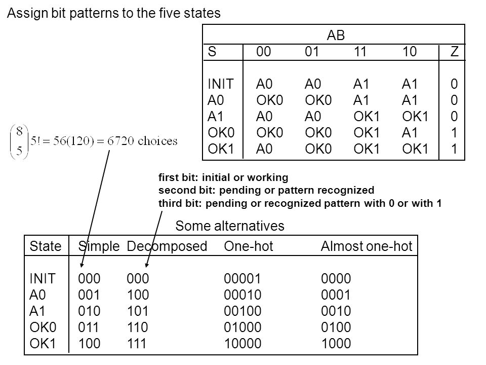 Transition/output table (decomposed assignment) With D flip-flops, excitation table is identical to transition table Have three combinational design problems for Q1+ = D1, Q2+ = D2, Q3+ = D3