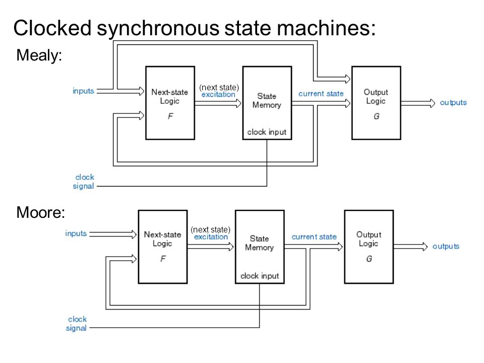Mealy machine with pipelined outputs ---resynchronized