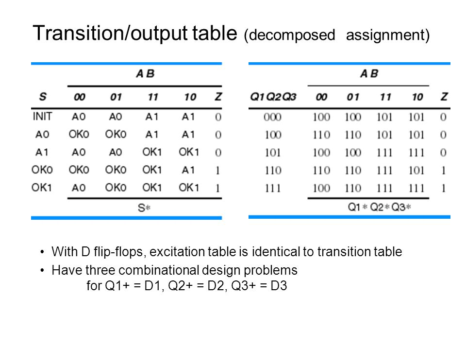 Develop excitation equations Assume unused states have next-state = 000 => 9 NAND gates
