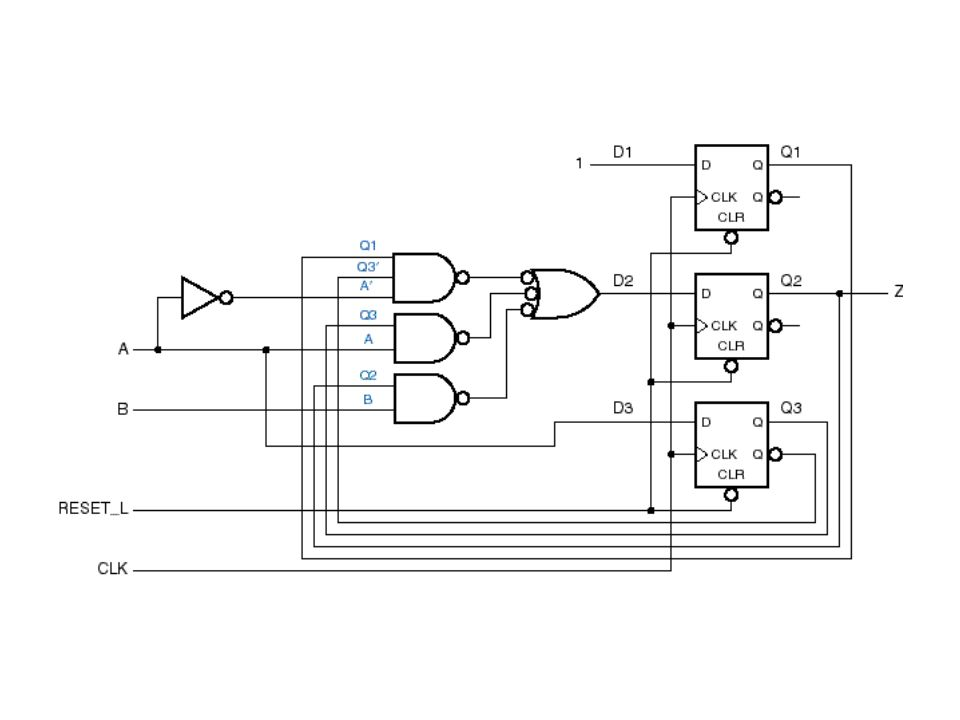 Same example using ABEL Note about reset inputs: –You always need a power-on reset input for a sequential circuit.