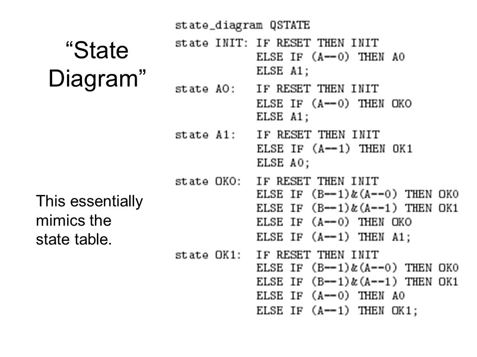 Final touches Good behavior for extra states state XTRA1: GOTO INIT; state XTRA2: GOTO INIT; state XTRA3: GOTO INIT; Clock and output equations equations QSTATE.CLK = CLOCK; QSTATE.OE = 1; Z = (QSTATE == OK0) # (QSTATE == OK1); Alternative state assignments are easy –Modify state definitions and possibly output pins and extra states.