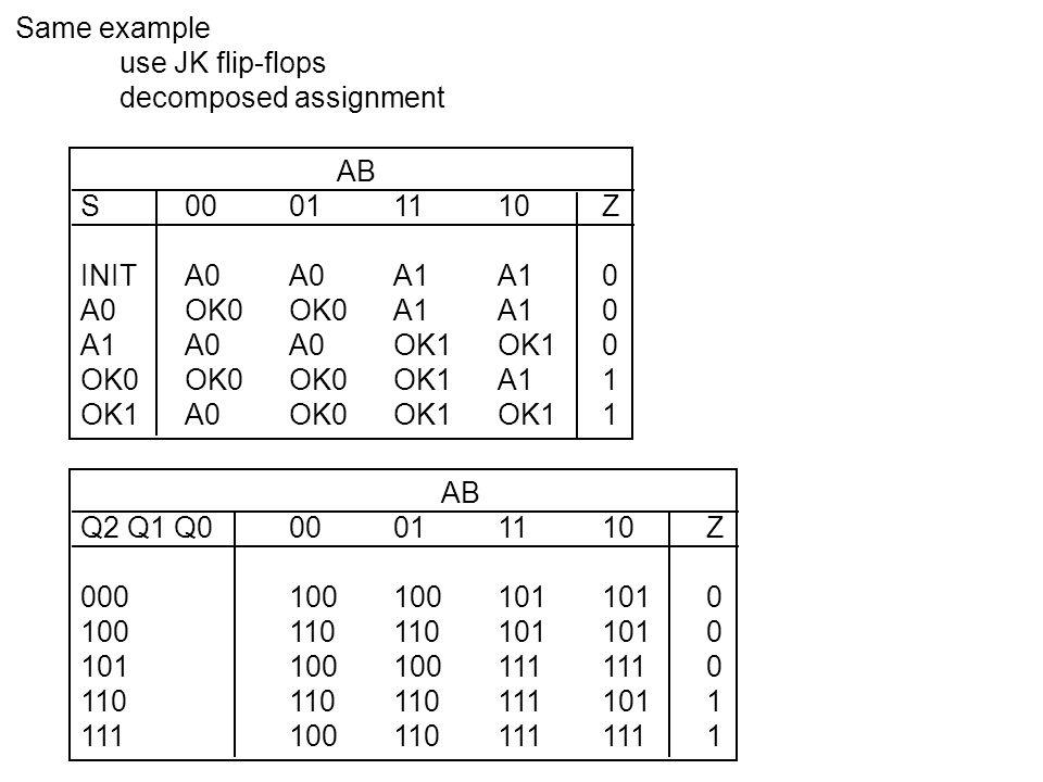 Separately for each AB input, add columns for excitations (Ji, Ki) for each flip-flop AB Q2 Q1 Q000011110J2 K2J1 K1J0 K0Z 0001001001011010 1001101101011010 1011001001111110 1101101101111011 1111001101111111 Q2+ Q1+ Q0+ Q2 transitions 0 to 1 J2 K2 must command set or toggle J2 K2 = 10 or 11, i.e., 1x 1x Q1, Q0 hold 0 J1 K1, J0 K0 must command reset or hold J1 K1, J0 K0 = 00 or 01, i.e., 0x 0x