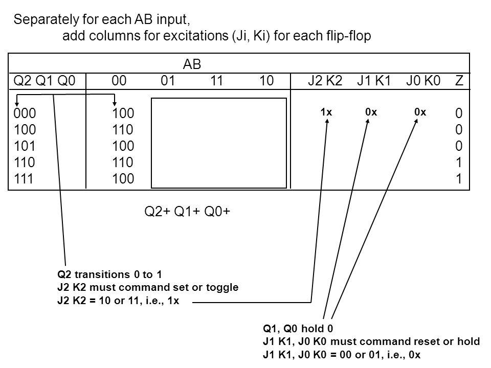 Add columns for excitations (Ji, Ki) for each flip-flop AB Q2 Q1 Q000011110J2 K2J1 K1J0 K0Z 0001001001011011x0x0x0 100110110101101x01x0x0 101100100111111x00xx10 110110110111101x0x00x1 111100110111111x0x1x11 Q2+ Q1+ Q0+ Transition JK command 0 => 000 or 01 => 0x 0 => 110 or 11 => 1x 1 => 001 or 11 => x1 1 => 100 or 10 => x0