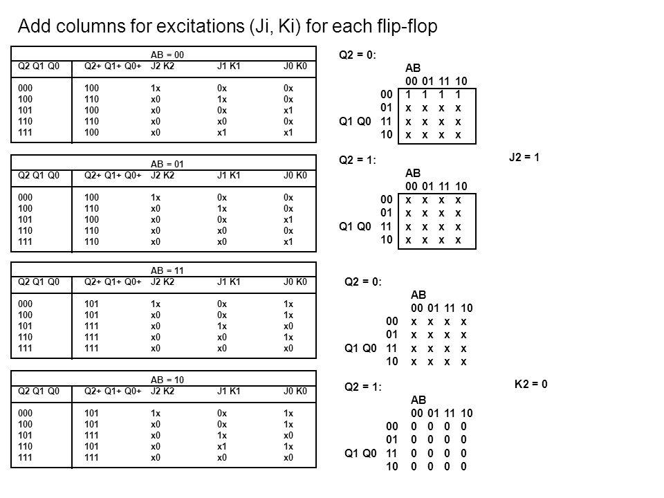 Add columns for excitations (Ji, Ki) for each flip-flop AB = 00 Q2 Q1 Q0Q2+ Q1+ Q0+J2 K2J1 K1J0 K0 0001001x0x0x 100110x01x0x 101100x00xx1 110110x0x00x 111100x0x1x1 AB = 01 Q2 Q1 Q0Q2+ Q1+ Q0+J2 K2J1 K1J0 K0 0001001x0x0x 100110x01x0x 101100x00xx1 110110x0x00x 111110x0x0x1 AB = 11 Q2 Q1 Q0Q2+ Q1+ Q0+J2 K2J1 K1J0 K0 0001011x0x1x 100101x00x1x 101111x01xx0 110111x0x01x 111111x0x0x0 AB = 10 Q2 Q1 Q0Q2+ Q1+ Q0+J2 K2J1 K1J0 K0 0001011x0x1x 100101x00x1x 101111x01xx0 110101x0x11x 111111x0x0x0 Q2 = 0: AB 00011110 000000 01xxxx Q1 Q011xxxx 10xxxx Q2 = 1: AB 00011110 001100 010011 Q1 Q011xxxx 10xxxx J1 = Q0 A + Q2 Q0 A Q2 = 0: AB 00011110 00xxxx 01xxxx Q1 Q011xxxx 10xxxx Q2 = 1: AB 00011110 00xxxx 01xxxx Q1 Q0110001 101000 K1 = Q0 A B + Q0 A B