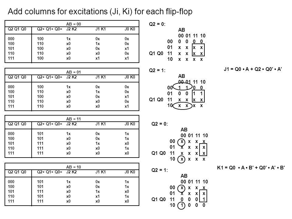 Add columns for excitations (Ji, Ki) for each flip-flop AB = 00 Q2 Q1 Q0Q2+ Q1+ Q0+J2 K2J1 K1J0 K0 0001001x0x0x 100110x01x0x 101100x00xx1 110110x0x00x 111100x0x1x1 AB = 01 Q2 Q1 Q0Q2+ Q1+ Q0+J2 K2J1 K1J0 K0 0001001x0x0x 100110x01x0x 101100x00xx1 110110x0x00x 111110x0x0x1 AB = 11 Q2 Q1 Q0Q2+ Q1+ Q0+J2 K2J1 K1J0 K0 0001011x0x1x 100101x00x1x 101111x01xx0 110111x0x01x 111111x0x0x0 AB = 10 Q2 Q1 Q0Q2+ Q1+ Q0+J2 K2J1 K1J0 K0 0001011x0x1x 100101x00x1x 101111x01xx0 110101x0x11x 111111x0x0x0 Q2 = 0: AB 00011110 000011 01xxxx Q1 Q011xxxx 10xxxx Q2 = 1: AB 00011110 000011 01xxxx Q1 Q0110011 10xxxx J0 = A Q2 = 0: AB 00011110 00xxxx 01xxxx Q1 Q011xxxx 10xxxx Q2 = 1: AB 00011110 00xxxx 011100 Q1 Q011xxxx 101100 K0 = A