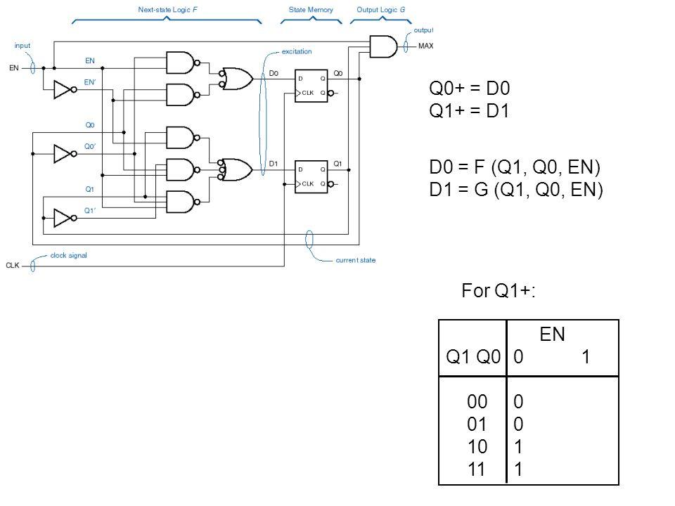 Derive truth tables from diagram EN Q1 Q001 000001 010110 101011 111100 next state: Q1+ Q0+ EN S01 AAB BBC CCD DDA next state: S+ Rename states 00 => A 01 => B 10 => C 11 => D EN Q1 Q001 0000,001,0 0101,010,0 1010,011,0 1111,000,1 next state: Q1+ Q0+ output (MAX) EN Q1 Q001 AA,0B,0 BB,0C,0 CC,0D,0 DD,0A,1 next state: S+ output (MAX)