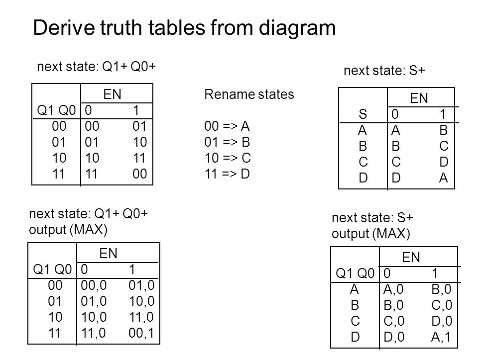 Equivalent state diagram --- Mealy machine has outputs on transition arcs English description: Machine counts EN pulses mod 4, raises MAX when count will achieve 0 mod 4 on next clock