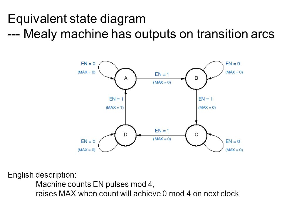 Remove input connection to output logic => Moore machine X Same analysis approach: Determine next-state and output functions Express as state/output table and/or as state diagram Note: MAX = 1 only when Q1=Q0=1
