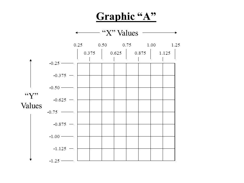 2.753.75 2.875 3.00 3.125 3.253.50 3.3753.625 -0.25 -0.375 -0.50 -0.625 -0.75 -0.875 -1.125 -1.25 Graphic B Y Values X Values