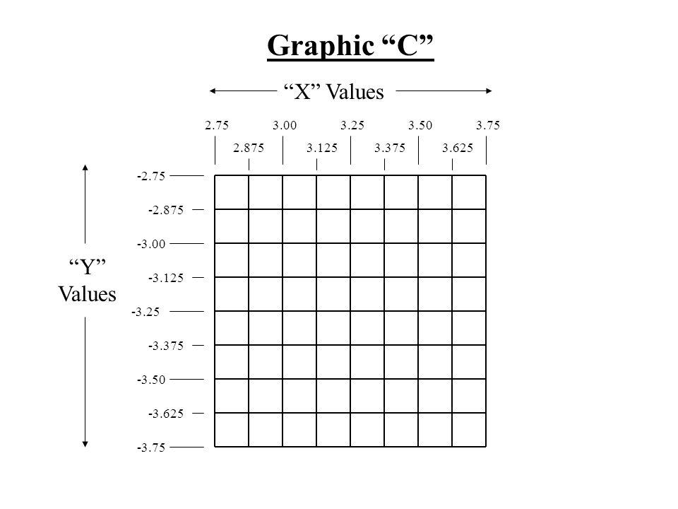 -2.75 -2.875 -3.00 -3.125 -3.25 -3.375 -3.50 -3.625 -3.75 Graphic D Y Values X Values 0.251.25 0.375 0.50 0.625 0.751.00 0.8751.125