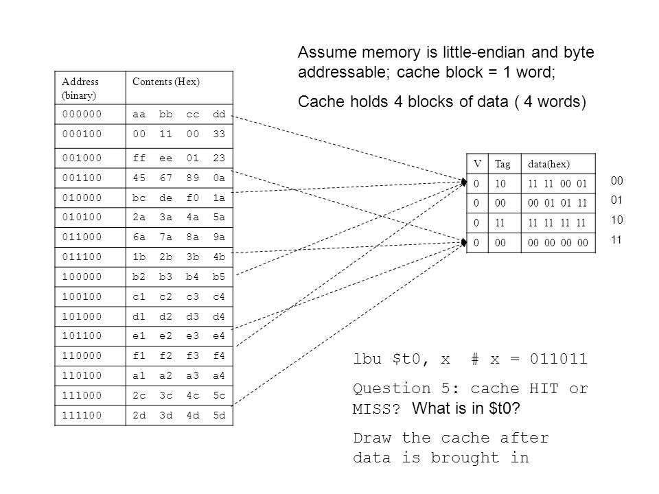 Cache Question II-1 Suppose: 256 bytes of memory, cache holds 4 blocks, each block is 1 word.