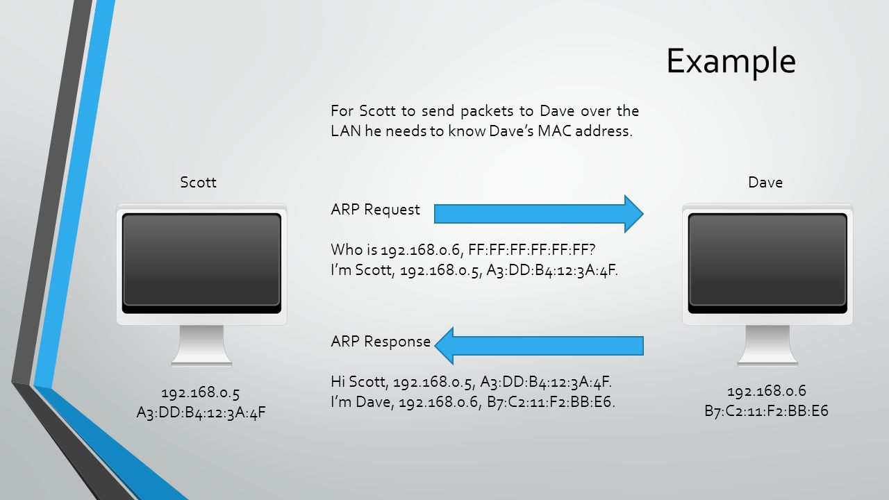 Example Scott 192.168.0.5 A3:DD:B4:12:3A:4F ARP Request Who is 192.168.0.6, FF:FF:FF:FF:FF:FF.
