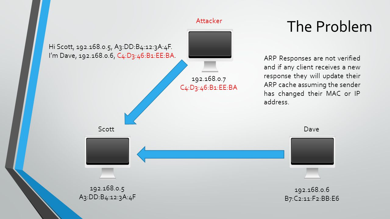 ScottDave 192.168.0.5 A3:DD:B4:12:3A:4F 192.168.0.6 B7:C2:11:F2:BB:E6 Attacker As long as the attacker regularly sends the forged response to the target (Scott), they will continue to send traffic to the wrong location.
