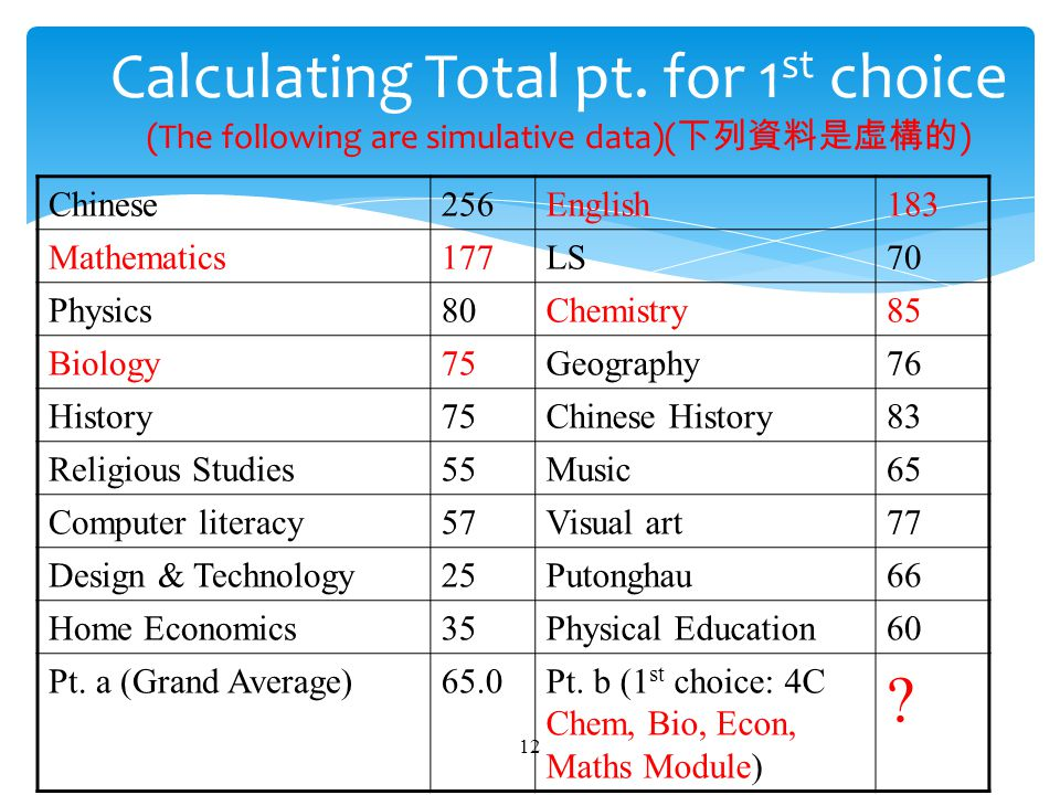  Point a = Annual Grand average = 65.0  Point b = Average of 4 relevant subjects = Average of (Chem, Bio, Econ, Mathematics module) = [85 +75+ (177+183)/6 + 177/3]/4 = 69.75 Total Point = 65.0x0.7 + 69.75x0.3 = 66.425 13 Total Point (1 st choice)