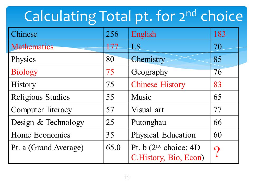  Point a = Annual Grand average = 65.0  Point b = Average of 3 relevant subjects = Average of (C Hist, Bio, Econ) = [83 +75 + (177+183)/6]/3 = 72.67 Total Point = 65.0x0.7 + 72.67x0.3 = 67.30 15 Total Point of 2 nd choice