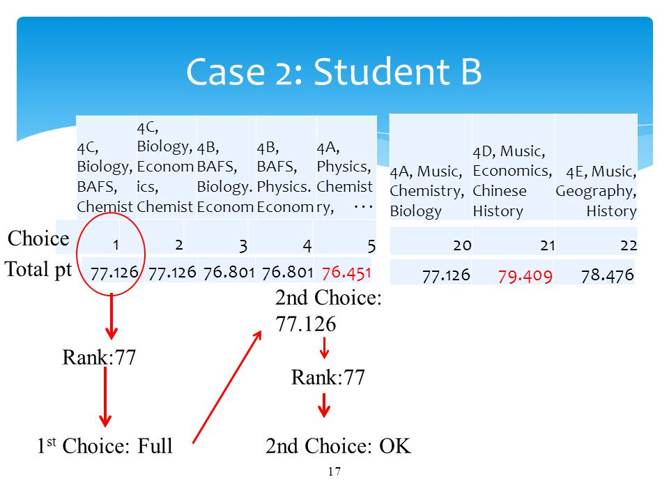 18 Case 3: Student C 4C, Biology, BAFS, Chemistr y 4C, Biology, Economi cs, Chemistr y 4B, BAFS, Biology.