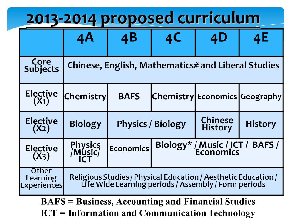  4C students cannot take Biology in Elective X3 3 * 4C Biology
