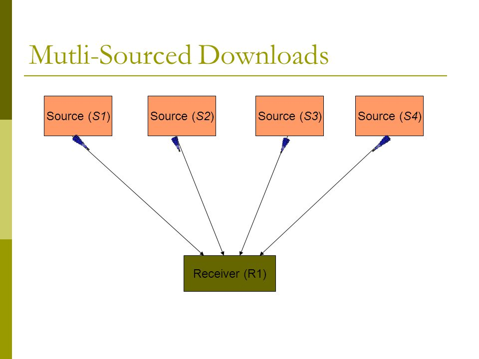 Mutli-Sourced Downloads Source (S1) Receiver (R1) Source (S2)Source (S3)Source (S4)   