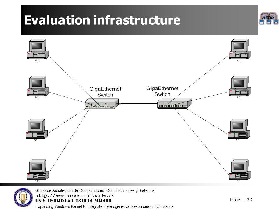Grupo de Arquitectura de Computadores, Comunicaciones y Sistemas http://www.arcos.inf.uc3m.es UNIVERSIDAD CARLOS III DE MADRID Expanding Windows Kernel to Integrate Heterogeneous Resources on Data Grids Page –24– Configurations  CIFS: One server.