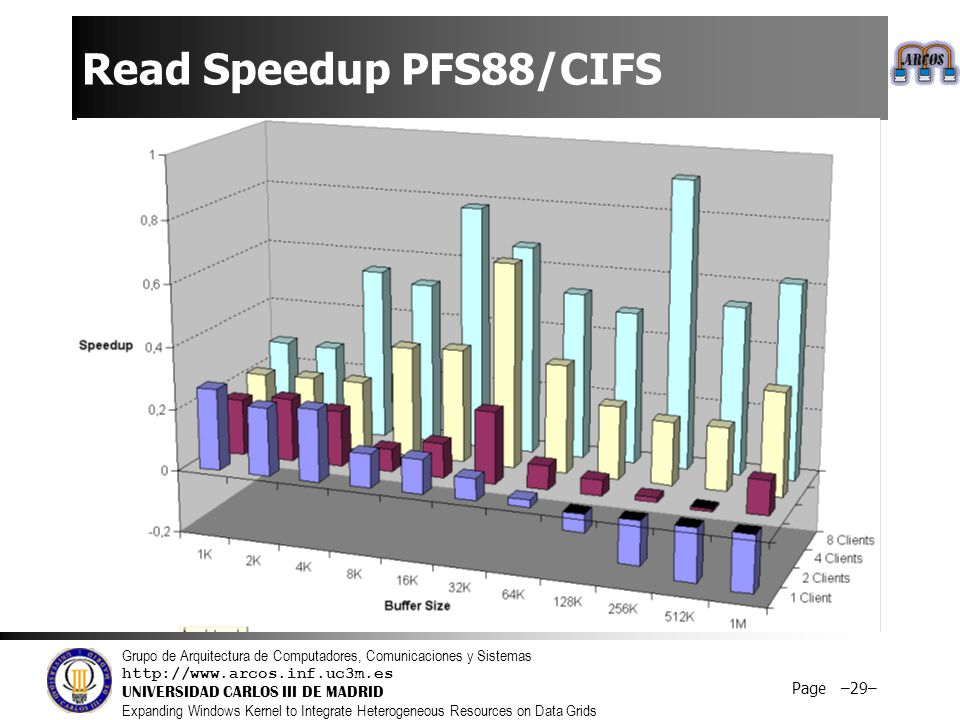 Grupo de Arquitectura de Computadores, Comunicaciones y Sistemas http://www.arcos.inf.uc3m.es UNIVERSIDAD CARLOS III DE MADRID Expanding Windows Kernel to Integrate Heterogeneous Resources on Data Grids Page –30– Speedup results  Speedup is higher with more concurrent clients.