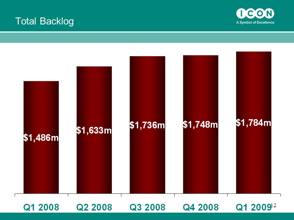 13 Backlog forecast to be earned in the next 12 months (US$ & % of total forecasts)