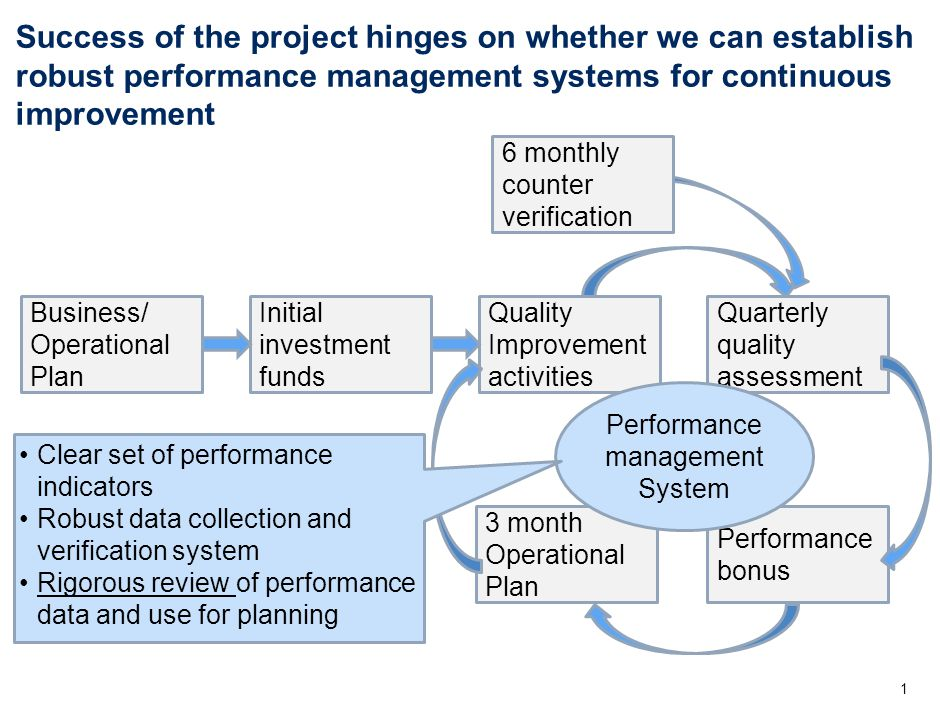 Building multiple levels of accountability and performance management system is critical 2 Hospital QI team Responsible for improving specific quality indicators Carry out weekly/monthly self-quality assessments and track results at each ward Provide feedbacks, coach and train health workers Senior manage- ment Team Develop business plan with supervisors Hold supervisors accountable for quality indicators (At least ) monthly performance review with QI team Support QI team implement their plans Hospital Board Provide oversight to hospital management Make SMT accountable for results and implementation of business plan Community involvement and grievance Technical Committee Overall oversight of performance trend and project implementation Resolve project-level issues